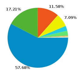 Browsers - Google Analytics