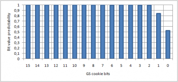 GS cookie bits