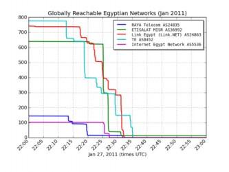 Internet w Egipcie