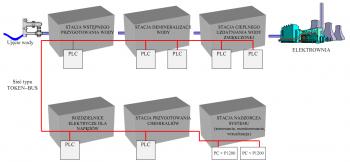 Rysunek 1: Schemat układu sterowania instalacją demineralizacji wody w Elektrowni Trzebovice Czechy