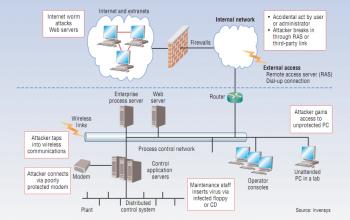 Rysunek 3: Wektory ataków na przemysłowe systemy rozproszone