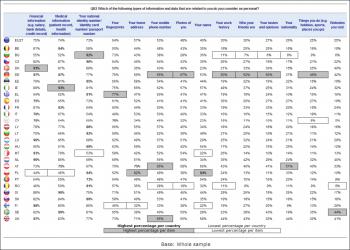 Wyniki badań z Eurobarometer 359 (str. 21)