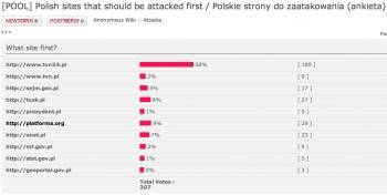 Polish sites