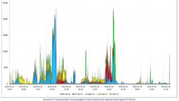 DDoS na polskie strony rządowe