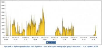 DDoS na strony sejm.gov.pl