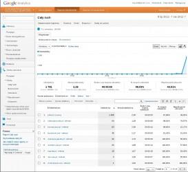 Veturilo - statystyki wszystkich fałszywych domen