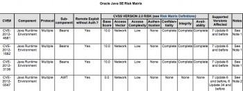 Alert for CVE-2012-4681
