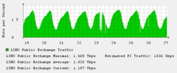 LINX traffic