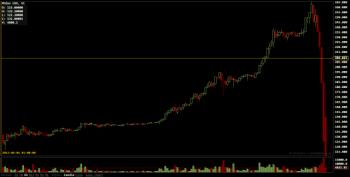 Zmiana ceny Bitcoina