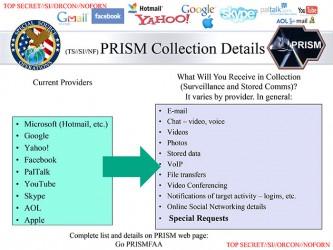 PRISM - kto i co