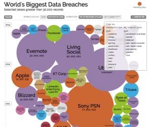 Wizualizacja największych wycieków danych