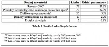 domainsilver.pl