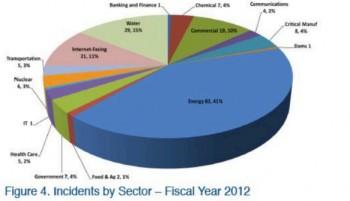Incydenty SCADA w 2012