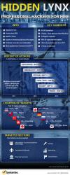 Hidden Lynx - infografika