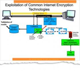 Schemat przechwytywania ruchu zaszyfrowanego i jego skierowania na serwer z którego NSA exploituje ofiarę