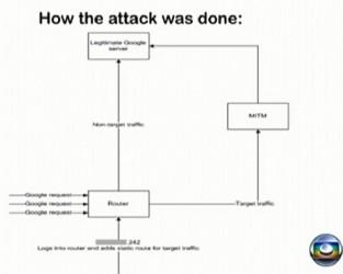 Przykład ataku NSA na Google (typ: MITM)
