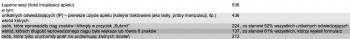 Statystyki facebookowego phishingu - pierwsza wersja apletu