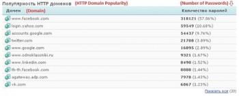 Lista serwisów do których pasują wykradzione dane