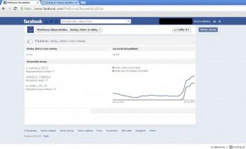 Wzrost fanów fanpage'a Platformy Obywatelskiej