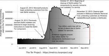 Wzrost i spadek klientów TOR-a