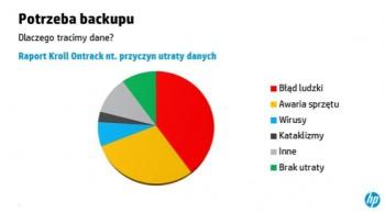 Backup - rodzaje