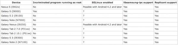 Samsung Galaxy z backdoorem