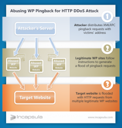 HTTP DDoS via WordPress Pingback