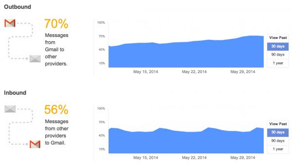 Wykresy obrazujące jaki procent wiadomości jest wysyłanych do GMaila z użyciem szyfrowania (inbound) oraz jaki procent serwerów pocztowych do których GMail dostarcza pocztę wspiera szyfrowanie (outbound)