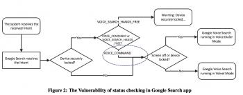 Diagram obrazujący schemat ataku w zależności od konfiguracji telefonu