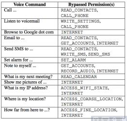Komendy głosowe w Androidzie oraz odpowiadające im uprawnienia (których aplikacja nie musi posiadać)