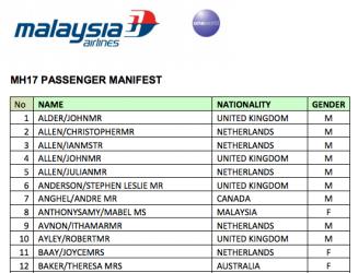 Lista pasażerów MH-17