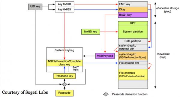 Opis szyfrowania pamięci i danych w iOS