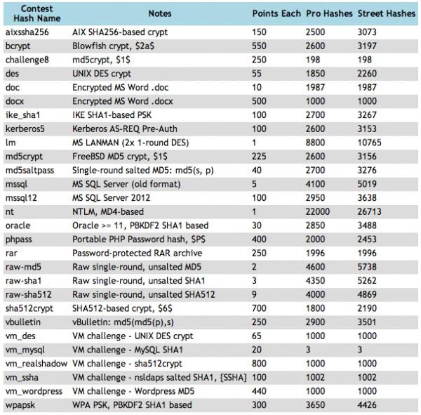 Lista wszystkich hashy