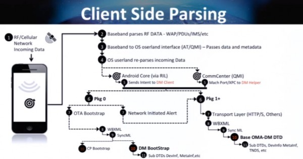 Diagram komunikacji