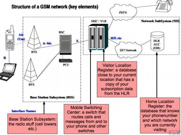 Elementy sieci GSM