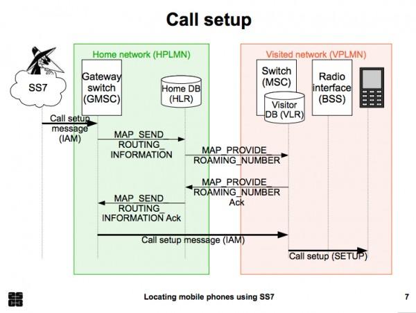 Komunikacja w sieci SS7