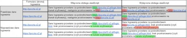 Wyniki testów logowania na Pocztę o2, w zależności od tego czy start odbywał się z HTTP czy HTTPS, czy użytkownik wspierał JavaScript oraz czy podane dane logowania były prawidłowe