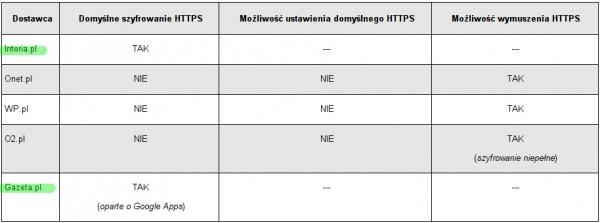 Wsparcie dla HTTPS przez polskie serwisy pocztowe