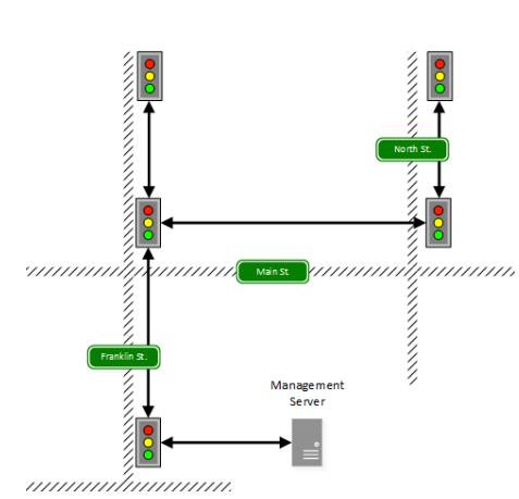 Drzewiasta struktura połączeń pomiędzy siecią sygnalizatorów