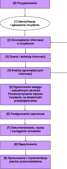 schemat