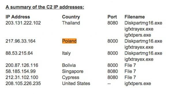 Lista serwerów na które wypływały dane wykradane z Sony Pictures
