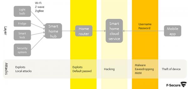 Smart Home - rodzaje ataków