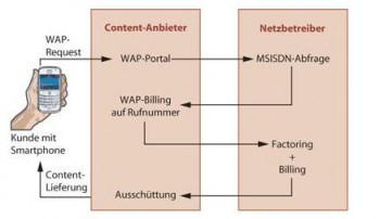Prozess ;) aktywacji płatności poprzez WAP Billing