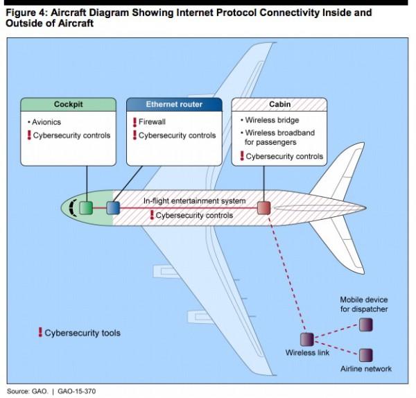 Wizualizacja sieci w samolocie