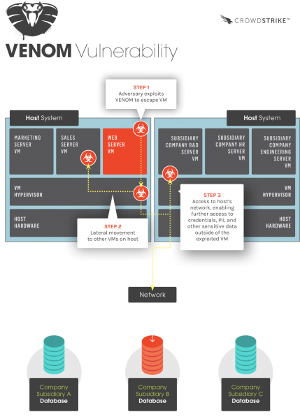 Infografika ukazująca atak VENOM