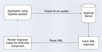 Schemat aktualizacji aplikacji przez AppCast