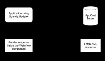 Schemat komunikacji AppCast