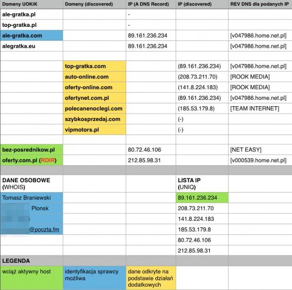 Serwisy i serwery powiązane z Tomaszem Braniewskim