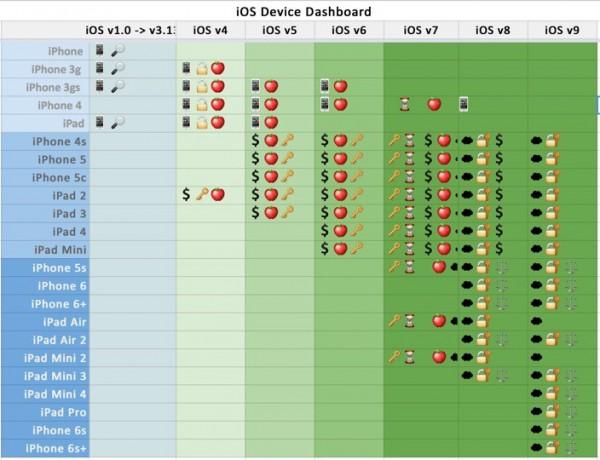 Jak można zaatakować iPhona/iPada w celu pozyskania danych