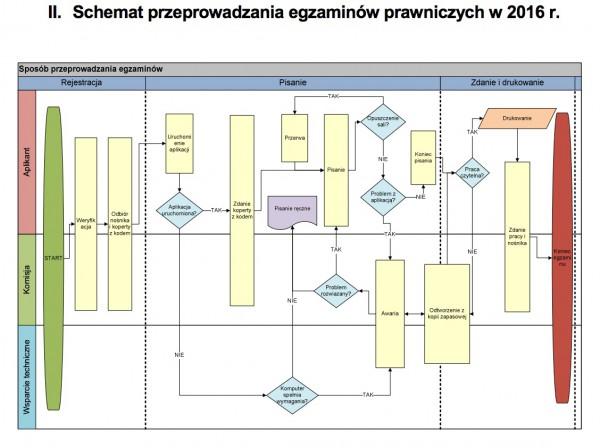 Schemat wykorzystania aplikacji w procesie zdawania egzaminów